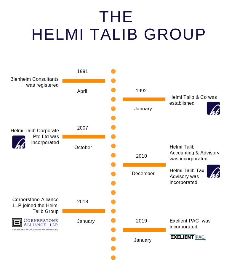 The Helmi Talib group company timeline